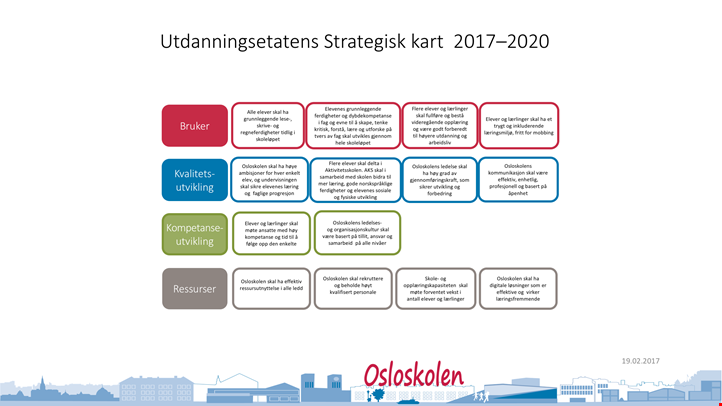 Strategisk kart